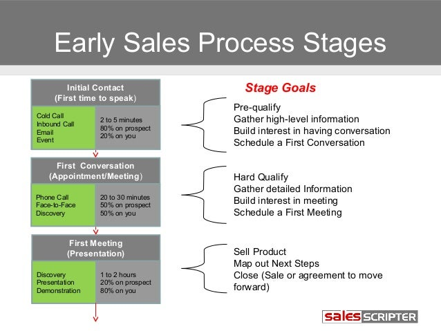 Sales Prospecting 101 - Module 7: Ideal Sales Process