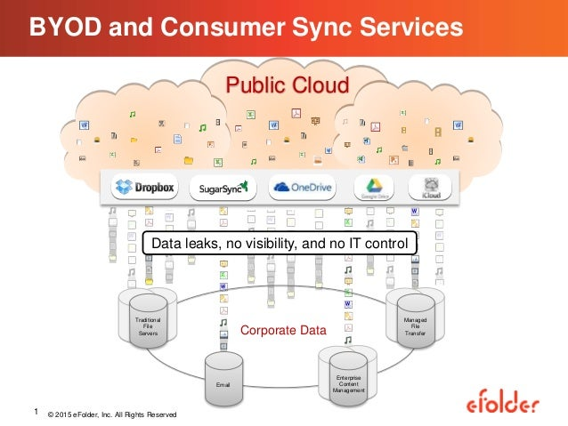 Public Cloud BYOD and Consumer Sync Services Corporate Data Traditional File Servers Managed File Transfer Enterprise Cont...
