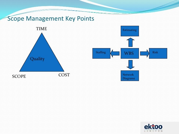 controlling triple constraints of scope time and A project manager that can control these things is worth their wage in gold the triple constraints of time, cost, and quality can, and should, be monitored and controlled using standard project management practices that are proven to work.