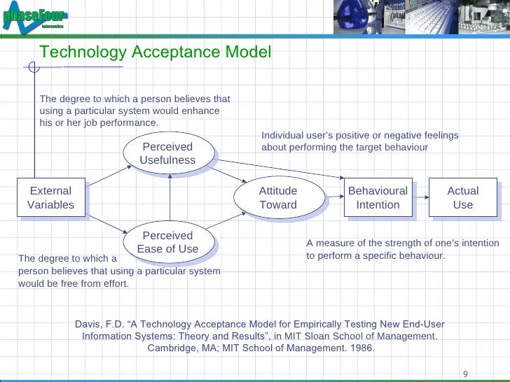 technology acceptance model Ranked most productive for research on the technology acceptance model (lee et al 2003, cais).