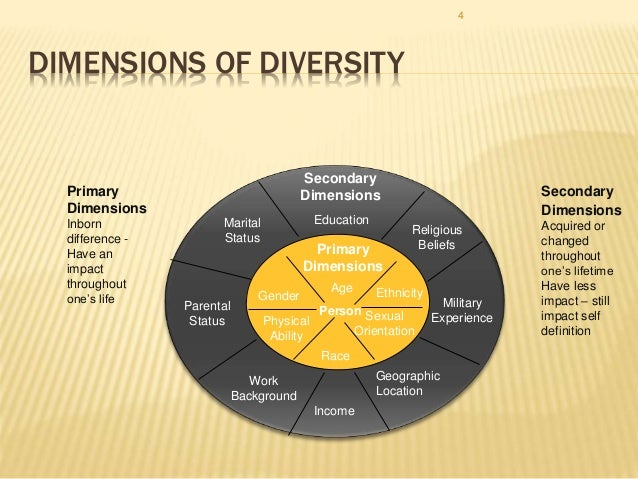 disadvantages workforce diversity Diversity fosters a more creative and innovative workforce bringing together workers with different qualifications, backgrounds, and experiences are all key to effective problem-solving on the job.