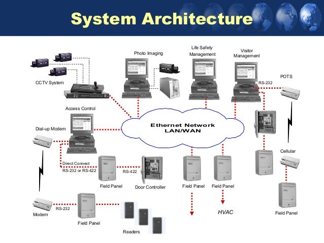 Access control panel diagram information of wiring diagram managing your access control systems rh slideshare net windows server system center architecture diagram access control wiring diagram asfbconference2016 Image collections