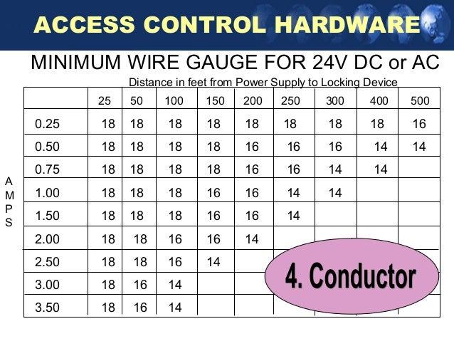 Wire gauge amperage distance chart choice image wiring table and wire gauge amperage distance chart image collections wiring table wire gauge amperage distance chart choice image greentooth Gallery