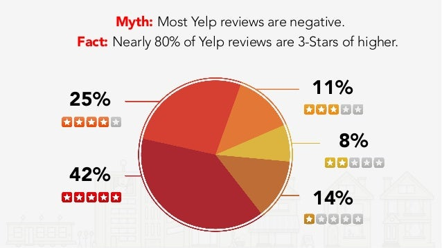 Why Some Reviews Are Not Recommended