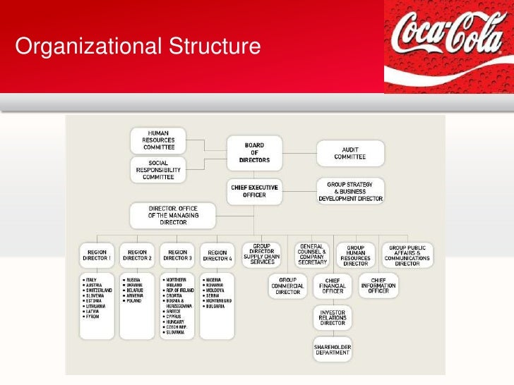 coca cola organizational management Is responsible for marketing 20 brands and more than 80 drinks to consumers across great britain including the coca-cola portfolio – coca-cola classic, coca-cola zero sugar and diet coke other coca-cola great britain brands include fanta.