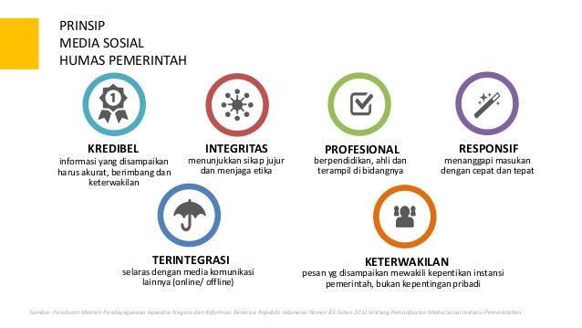 Manajemen Media Sosial Untuk Instansi Pemerintah