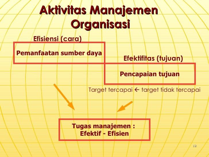 Aktivitas Manajemen  Organisasi Pemanfaatan sumber daya Pencapaian tujuan Efisiensi (cara) Efektifitas (tujuan) Target ter...