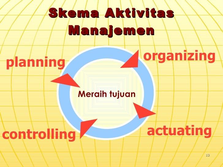 Skema Aktivitas Manajemen planning organizing actuating controlling Meraih tujuan