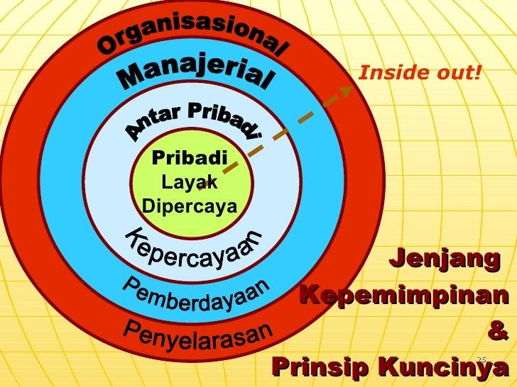 Jenjang  Kepemimpinan &  Prinsip Kuncinya Antar Pribadi Organisasional Kepercayaan Pemberdayaan Penyelarasan Manajerial Pr...