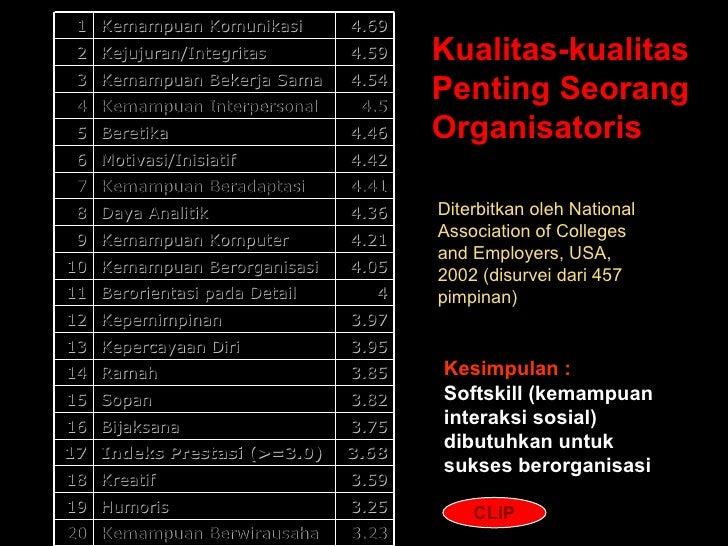 Diterbitkan oleh National Association of Colleges and Employers, USA, 2002 (disurvei dari 457 pimpinan) Kualitas-kualitas ...