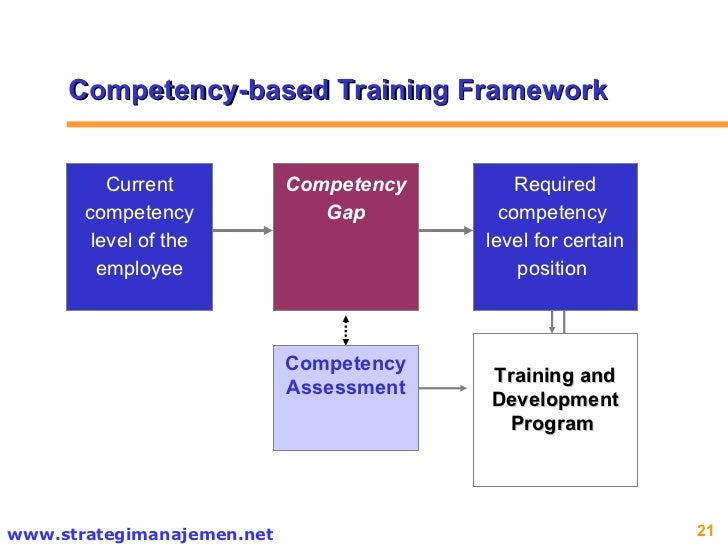 hrd competencies in health industry The strategic human resources competency framework communicates a shared understanding of the behaviours expected of human resources (hr) professionals across the public service:position hr to support the business to be more effective and high performingprovide a common language about behaviourenable targeted development to enhance capabilitysupport a career pathcomplements the workforce.