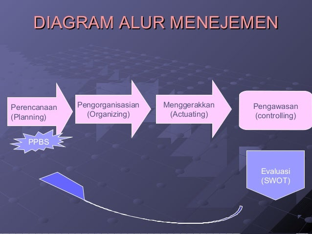 DIAGRAM AALLUURR MMEENNEEJJEEMMEENN  Perencanaan  (Planning)  PPBS  Pengorganisasian  (Organizing)  Menggerakkan  (Actuati...