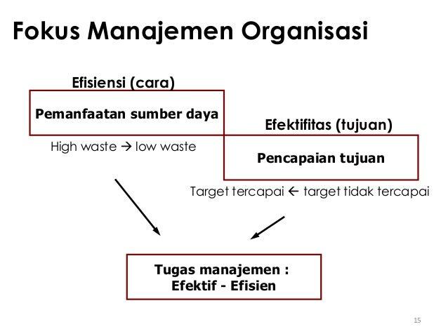15 Fokus Manajemen Organisasi Pemanfaatan sumber daya Pencapaian tujuan Efisiensi (cara) Efektifitas (tujuan) High waste ...