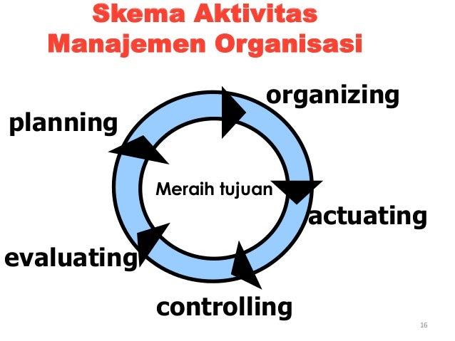 16 Skema Aktivitas Manajemen Organisasi planning organizing actuating controlling Meraih tujuan evaluating
