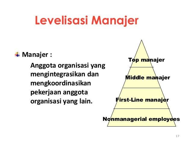 17 Levelisasi Manajer Manajer : Anggota organisasi yang mengintegrasikan dan mengkoordinasikan pekerjaan anggota organisas...