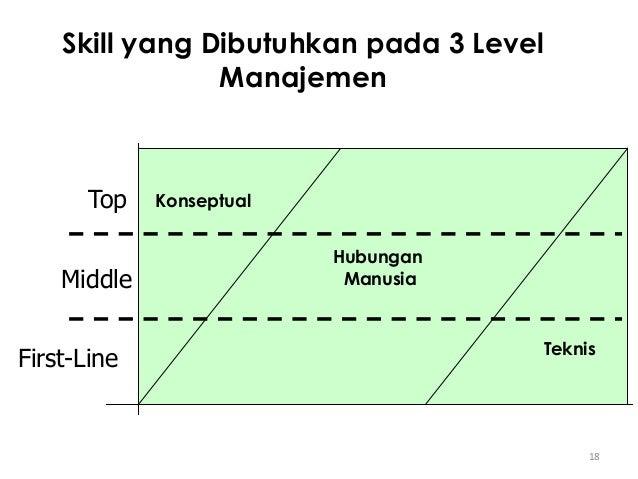 18 Skill yang Dibutuhkan pada 3 Level Manajemen Top Middle First-Line Hubungan Manusia Konseptual Teknis