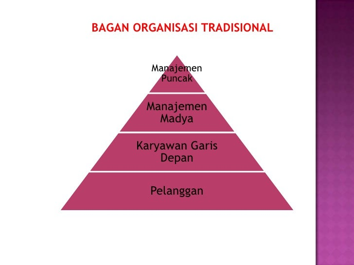 BAGAN ORGANISASI MODERN YANG   BERORIENTASI PELANGGAN          Pelanggan    Karyawan Garis Depan         Manajemen        ...
