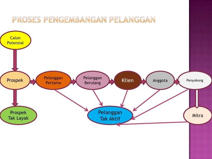 1.   Pemasaran Dasar     Wiraniaga hanya menjual produknya2.   Pemasaran Reaktif     Wiraniaga menjual produknya dan mendo...