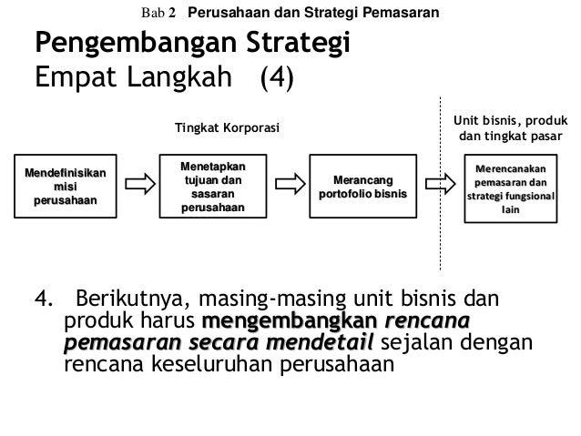 proses pengembangan strategi perdagangan