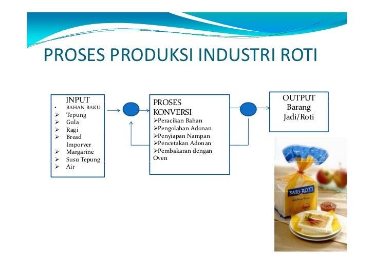 Manajemen produksi sari roti juhaeri pasca sarjana universitas pa pembakaranproses produksi roti 8 ccuart Choice Image