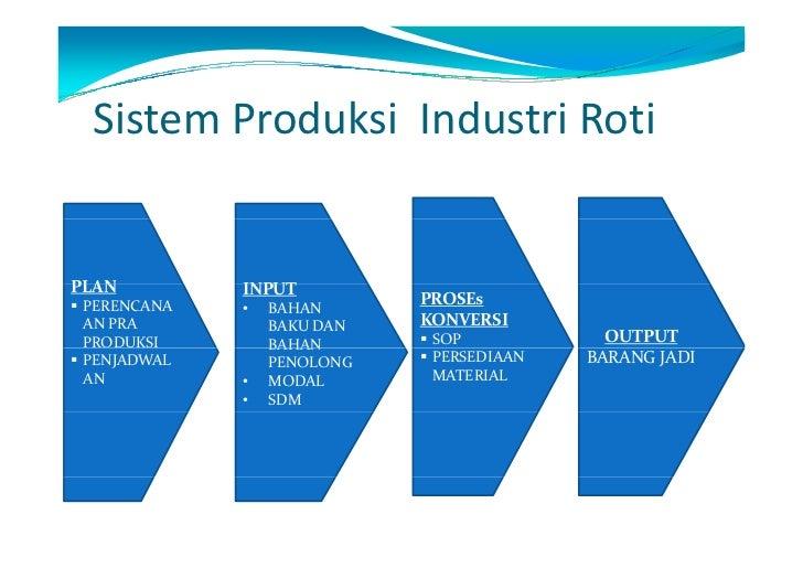Manajemen produksi sari roti juhaeri pasca sarjana universitas pa 9 sistem produksi ccuart Choice Image