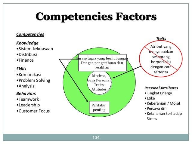 Apa itu Model Kompetensi ?  135  Sebuah daftar mengenai identifikasi  kelompok kompetensi yang menunjukkan  pekerja yang b...