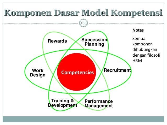 139  Succession Planning  Penting pada saat menggunakan model kompetensi kepemimpinan  Meliputi mekanisme coaching dan ...