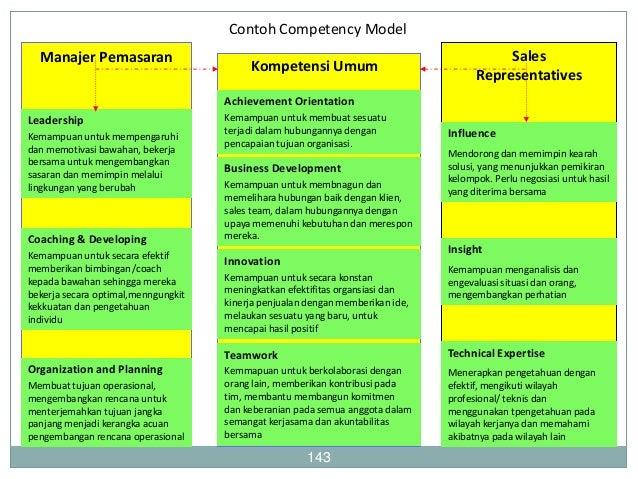 Sistem SDM Berbasis Kompetensi  144  Menjadi landasan untuk semua penerapan manajemen SDM  Seperangkat proses yang terin...