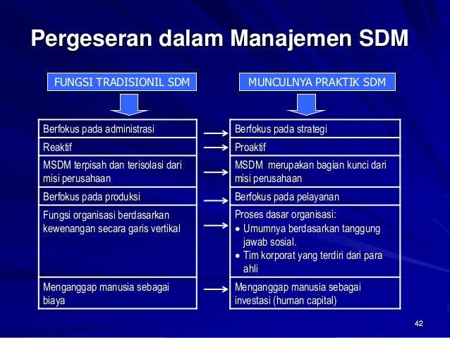 42  Pergeseran dalam Manajemen SDM  Berfokus pada administrasi  Berfokus pada strategi  Reaktif  Proaktif  MSDM terpisah d...