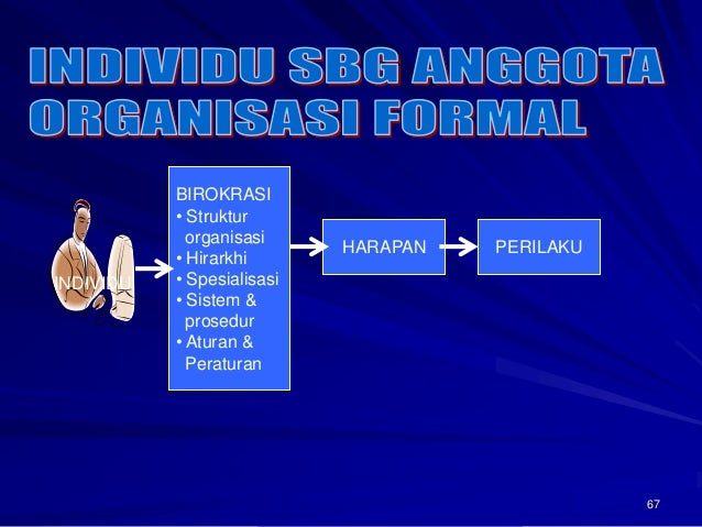 67  INDIVIDU  BIROKRASI  • Struktur  organisasi  • Hirarkhi  • Spesialisasi  • Sistem &  prosedur  • Aturan &  Peraturan  ...