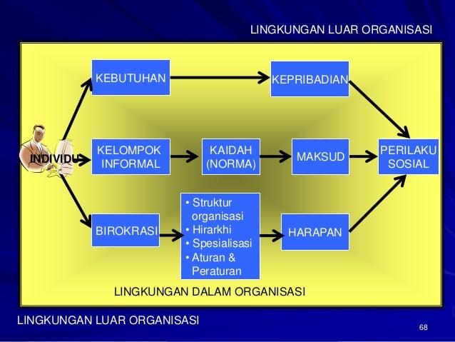 68  BIROKRASI HARAPAN  KEBUTUHAN KEPRIBADIAN  KELOMPOK  INFORMAL  KAIDAH  (NORMA)  PERILAKU  SOSIAL  MAKSUD  • Struktur  o...