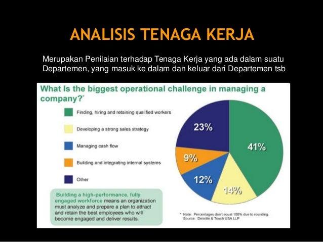 ANALISA TENAGA KERJA  1. Jumlah Tenaga Kerja  Bertolak dari Tujuan SDM yang disusun berdasarkan tugas-tugas di dalam Deskr...