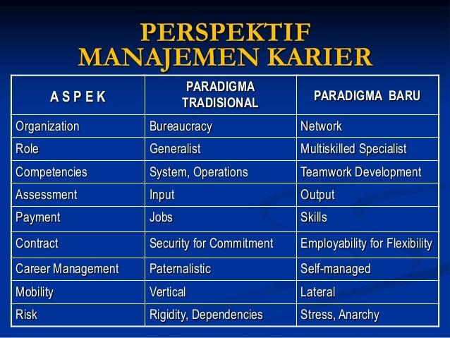 MANAJEMEN KARIER I N D I V I D U A L  Ukuran Sukses Karier:  1.Kesuksesan Psikologik: Perasaan bangga atas prestasi yang d...