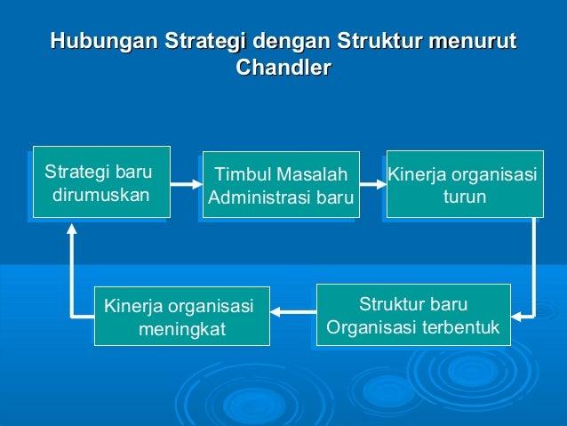 Hubungan Strategi dengan Struktur menurutHubungan Strategi dengan Struktur menurut ChandlerChandler Strategi baru dirumusk...