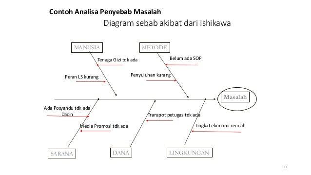Manajemen umum puskesmas diagram sebab akibat dari ishikawa ccuart Image collections