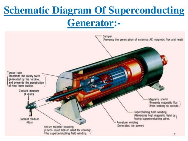 Superconductivity In Electric Power Sector