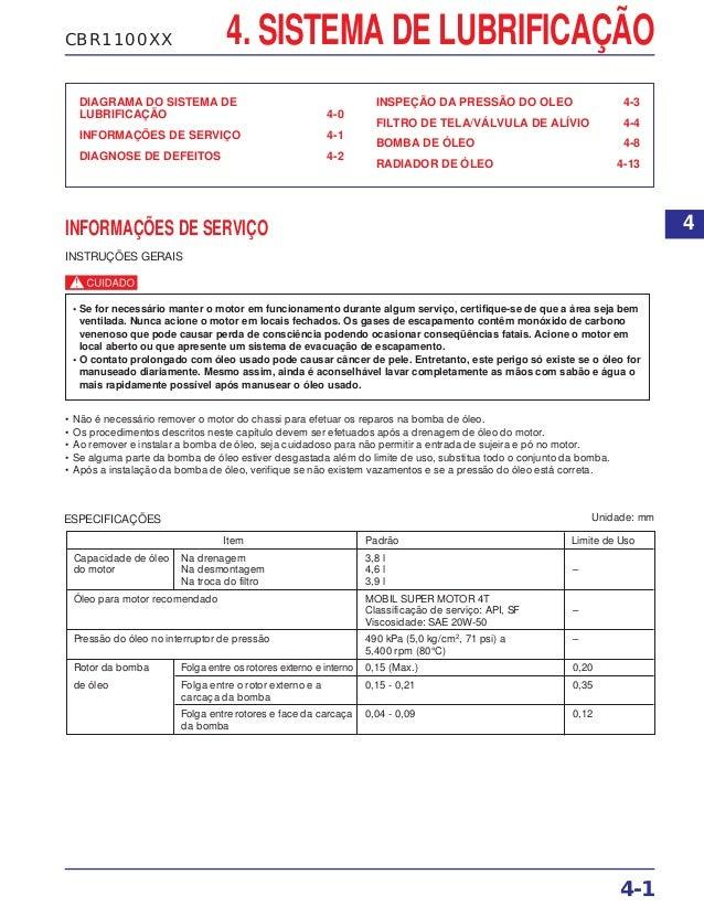 CBR1100XX 4. SISTEMA DE LUBRIFICAÇÃO DIAGRAMA DO SISTEMA DE LUBRIFICAÇÃO 4-0 INFORMAÇÕES DE SERVIÇO 4-1 DIAGNOSE DE DEFEIT...