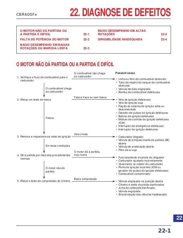22. DIAGNOSE DE DEFEITOS O MOTOR NÃO DÁ PARTIDA OU A PARTIDA É DIFÍCIL 22-1 FALTA DE POTÊNCIA DO MOTOR 22-2 BAIXO DESEMPEN...