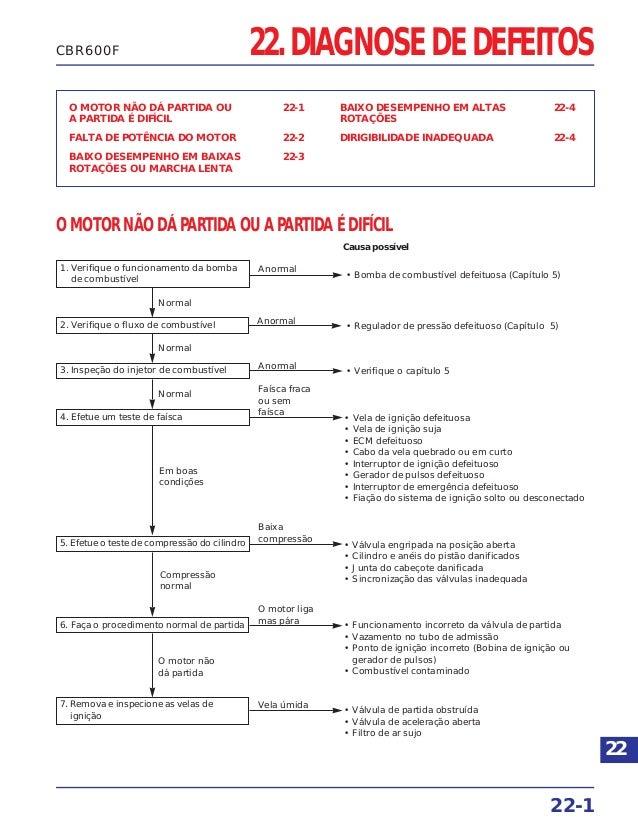 22. DIAGNOSE DE DEFEITOS O MOTOR NÃO DÁ PARTIDA OU 22-1 A PARTIDA É DIFÍCIL FALTA DE POTÊNCIA DO MOTOR 22-2 BAIXO DESEMPEN...