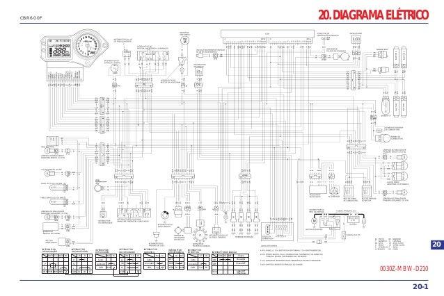 20. DIAGRAMA ELÉTRICO 20-1 CBR600F 20 INTERRUPTOR DE ILUMINAÇÃO INTERRUPTOR DO SINALIZADOR INTERRUPTOR DE PASSAGEM INTERRU...