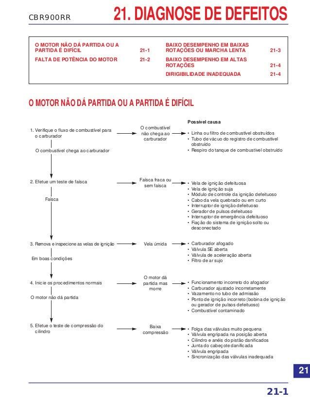 CBR900RR 21. DIAGNOSE DE DEFEITOS O MOTOR NÃO DÁ PARTIDA OU A PARTIDA É DIFÍCIL 21-1 FALTA DE POTÊNCIA DO MOTOR 21-2 BAIXO...
