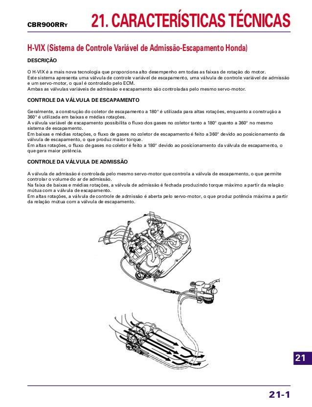 21. CARACTERÍSTICAS TÉCNICAS 21-1 CBR900RRY H-VIX (Sistema de Controle Variável de Admissão-Escapamento Honda) DESCRIÇÃO O...