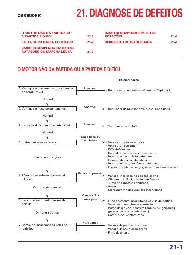 21. DIAGNOSE DE DEFEITOS O MOTOR NÃO DÁ PARTIDA OU A PARTIDA É DIFÍCIL 21-1 FALTA DE POTÊNCIA DO MOTOR 21-2 BAIXO DESEMPEN...