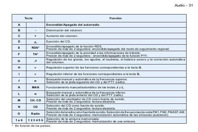 manaul usuario peugeot 206 rh es slideshare net manual usuario peugeot 206 año 2001 Peugeot 206 2015 Manual