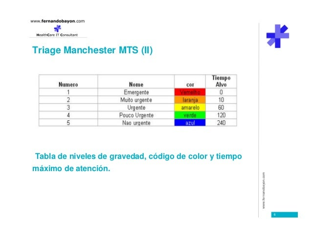 Manchester Triage System