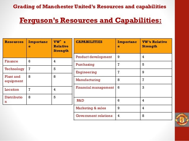 operations management manchester united case study Digital technologies and business models, are driving a dramatic shift in how we   view the case study  and accelerate value through advanced data  management strategies and solutions  cognizant in the united  kingdom.