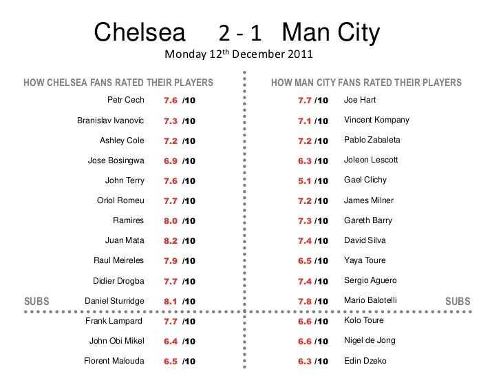 Chelsea                    2 - 1 Man City                               Monday 12th December 2011HOW CHELSEA FANS RATED TH...