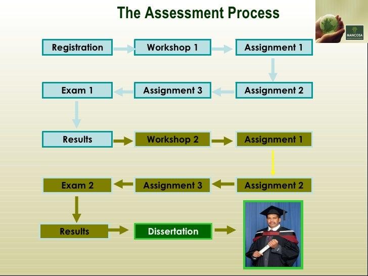 mancosa dissertation registration