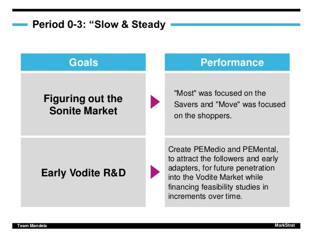 markstrat overview Agenda summary of results goals and objectives long-term strategy notable  shifts in tactics conclusion and lessons learned.