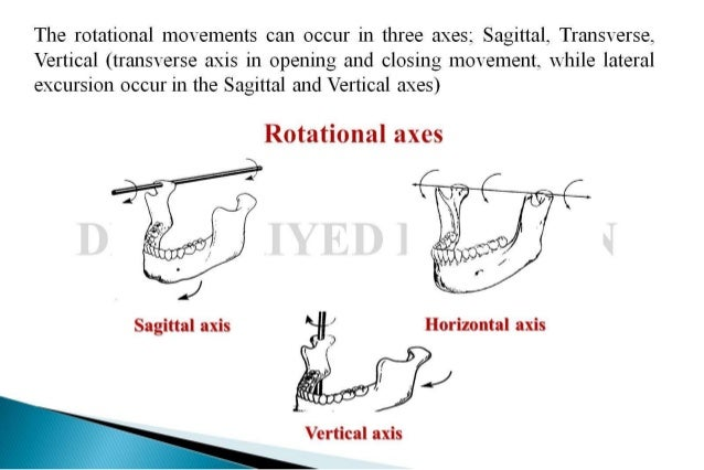 Jaw Rotation Planes
